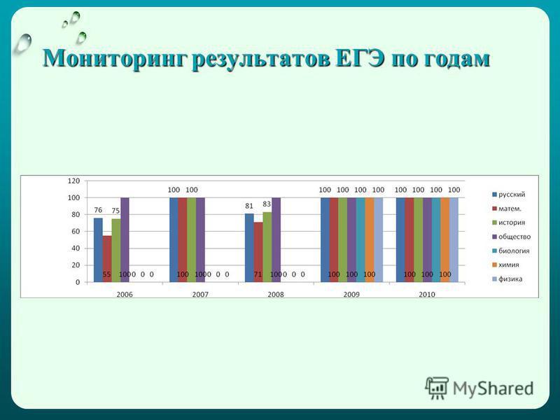 Мониторинг результатов ЕГЭ по годам