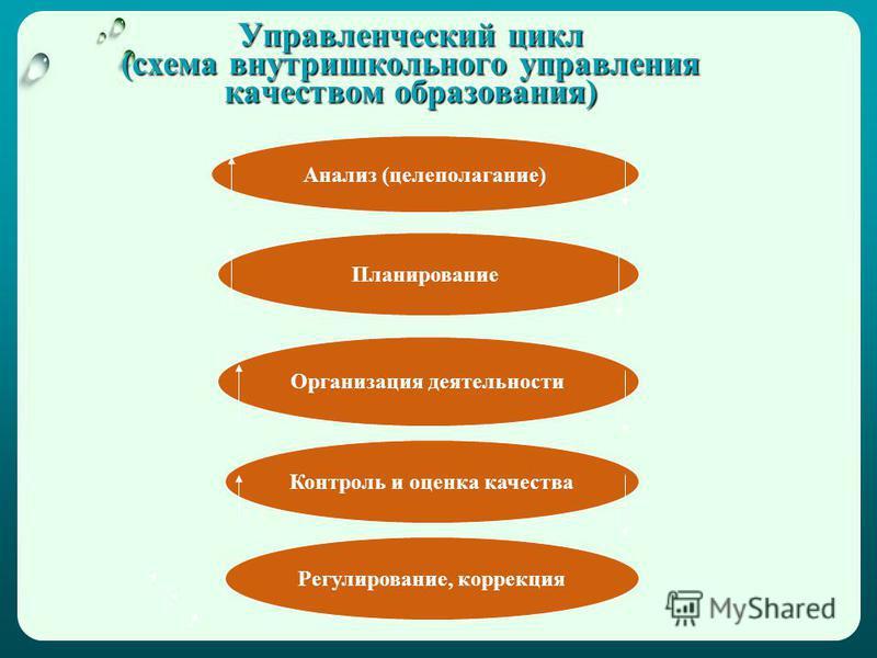 Управленческий цикл (схема внутришкольного управления качеством образования) Анализ (целеполагание) Планирование Организация деятельности Контроль и оценка качества Регулирование, коррекция