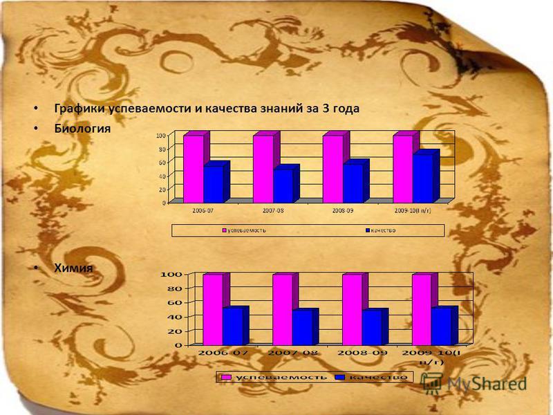 Графики успеваемости и качества знаний за 3 года Биология Химия