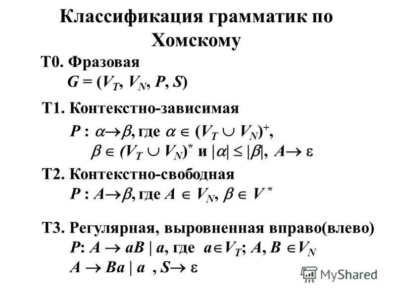 Классификация грамматик по Хомскому Т0. Фразовая Т1. Контекстно-зависимая Р :, где (V T V N ) +, (V T V N ) * и | | | |, Т2. Контекстно-свободная Р : А, где А V N, V * Т3. Регулярная, выровненная вправо(влево) А, S G = (V T, V N, P, S) P: A aB | a, г