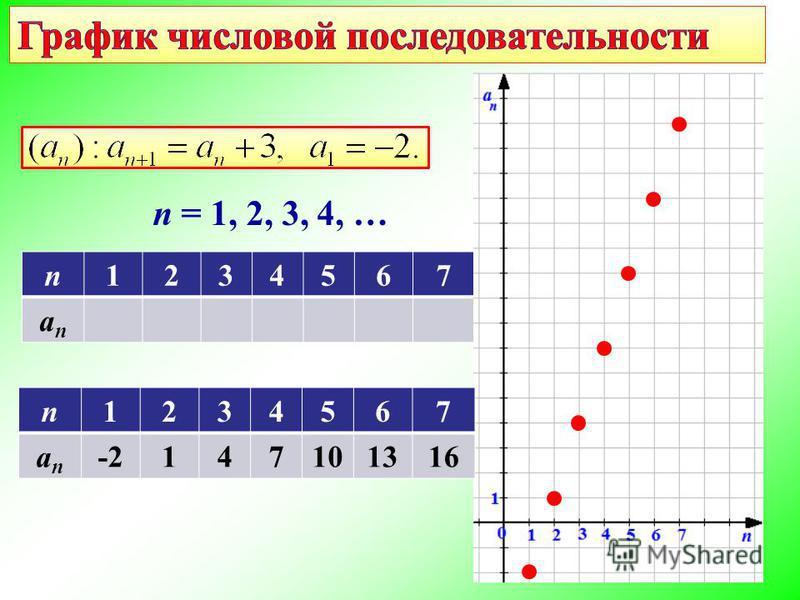 n1234567 anan n = 1, 2, 3, 4, … n1234567 anan -2147101316