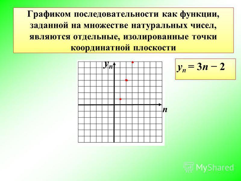 Графиком последовательности как функции, заданной на множестве натуральных чисел, являются отдельные, изолированные точки координатной плоскости у n = 3n 2 n уnуn