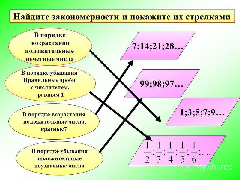 В порядке возрастания положительные нечетные числа В порядке убывания Правильные дроби с числителем, равным 1 В порядке возрастания положительные числа, кратные 7 В порядке убывания положительные двузначные числа 7;14;21;28… 99;98;97… 1;3;5;7;9… Найд