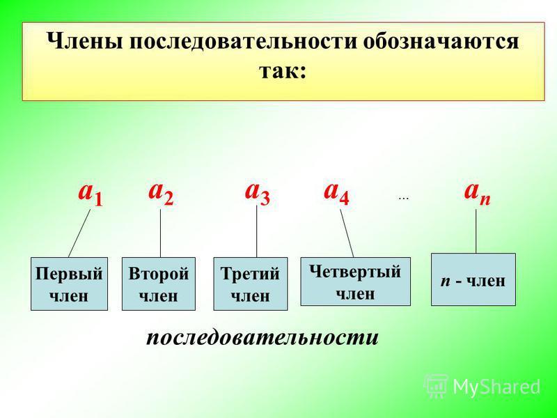 a1a1 a2a2 a3a3 a4a4 … anan Первый член Второй член Третий член Четвертый член n - член последовательности Члены последовательности обозначаются так: