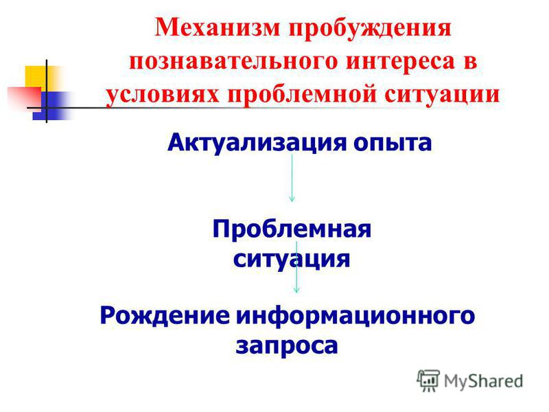 Механизм пробуждения познавательного интереса в условиях проблемной ситуации Актуализация опыта Проблемная ситуация Рождение информационного запроса