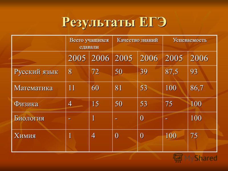 Результаты ЕГЭ Всего учащихся сдавали Качество знаний Успеваемость 200520062005200620052006 Русский язык 872503987,593 Математика 1160815310086,7 Физика 415505375100 Биология-1-0-100 Химия 140010075