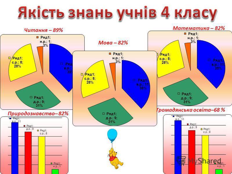 Читання – 89% Мова – 82% Математика – 82% Природознавство– 82% Громадянська освіта–68 %