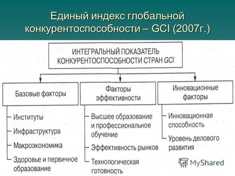 Единый индекс глобальной конкурентоспособности – GCI (2007 г.)