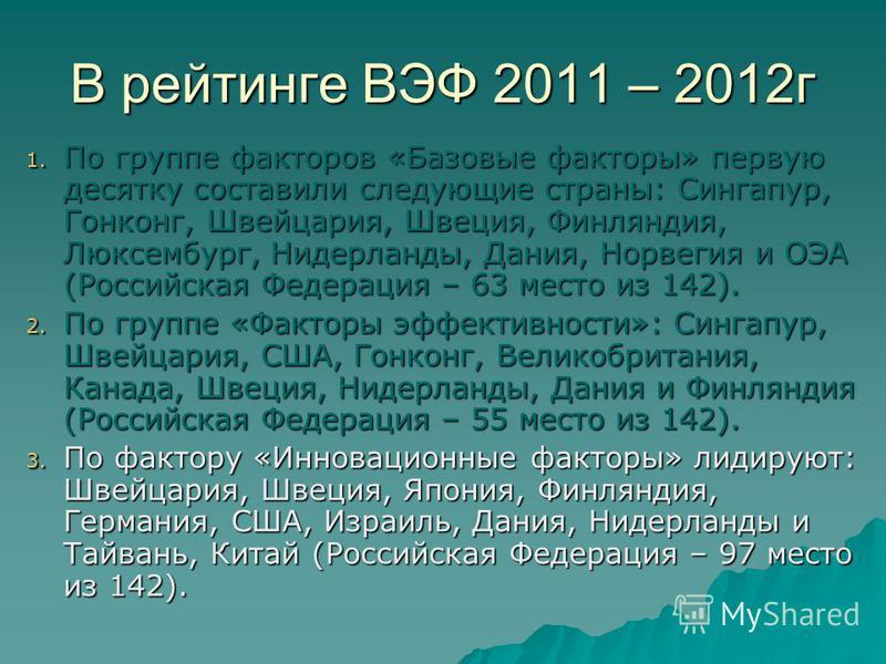 В рейтинге ВЭФ 2011 – 2012 г 1. По группе факторов «Базовые факторы» первую десятку составили следующие страны: Сингапур, Гонконг, Швейцария, Швеция, Финляндия, Люксембург, Нидерланды, Дания, Норвегия и ОЭА (Российская Федерация – 63 место из 142). 2