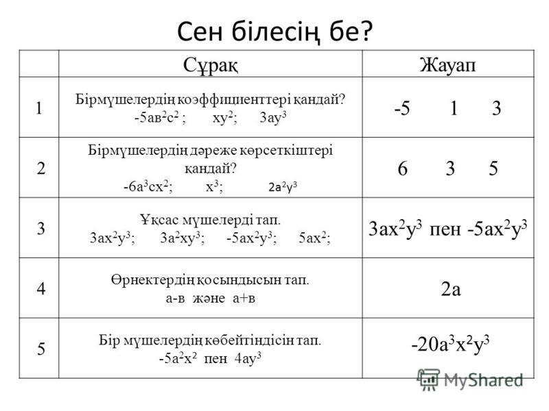 Сен білесің бе? СұрақЖауап 1 Бірмүшелердің коэффициенттері қандай? -5ав 2 с 2 ; ху 2 ; 3ау 3 -5 1 3 2 Бірмүшелердің дәреже көрсеткіштері қандай? -6а 3 сх 2 ; х 3 ; 2а 2 у 3 6 3 5 3 Ұқсас мүшелерді тап. 3ах 2 у 3 ; 3а 2 ху 3 ; -5ах 2 у 3 ; 5ах 2 ; 3ах