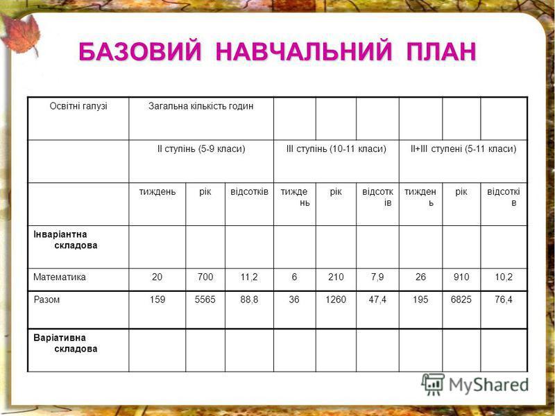 БАЗОВИЙ НАВЧАЛЬНИЙ ПЛАН Освітні галузіЗагальна кількість годин ІІ ступінь (5-9 класи)ІІІ ступінь (10-11 класи)ІІ+ІІІ ступені (5-11 класи) тижденьріквідсотківтижде нь ріквідсотк ів тижден ь ріквідсоткі в Інваріантна складова Математика2070011,262107,9