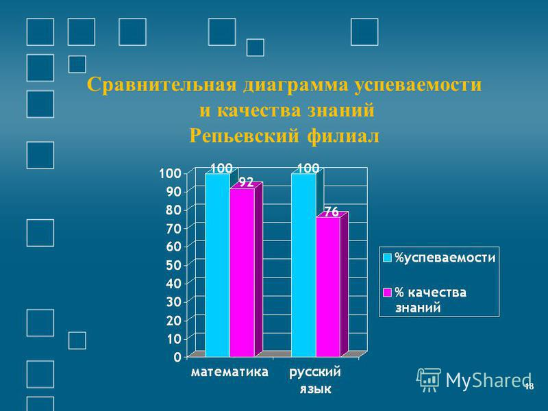 18 Сравнителиная диаграмма успеваемости и качества знаний Репьевский филиал 18