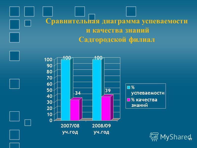 19 Сравнителиная диаграмма успеваемости и качества знаний Садгородской филиал 19