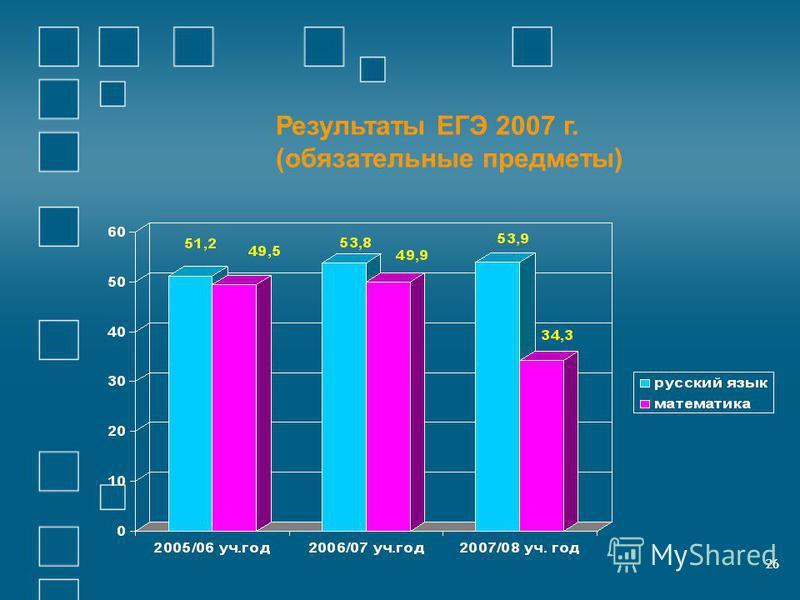 26 Результаты ЕГЭ 2007 г. (обязателиные предметы) 26