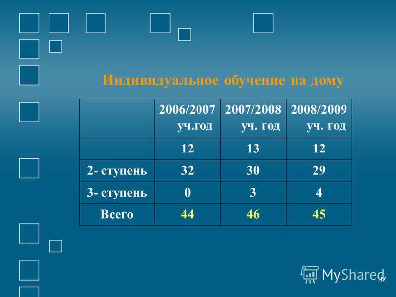 37 Индивидуалиное обучение на дому 2006/2007 уч.год 2007/2008 уч. год 2008/2009 уч. год 121312 2- ступень 323029 3- ступень 034 Всего 444645 37