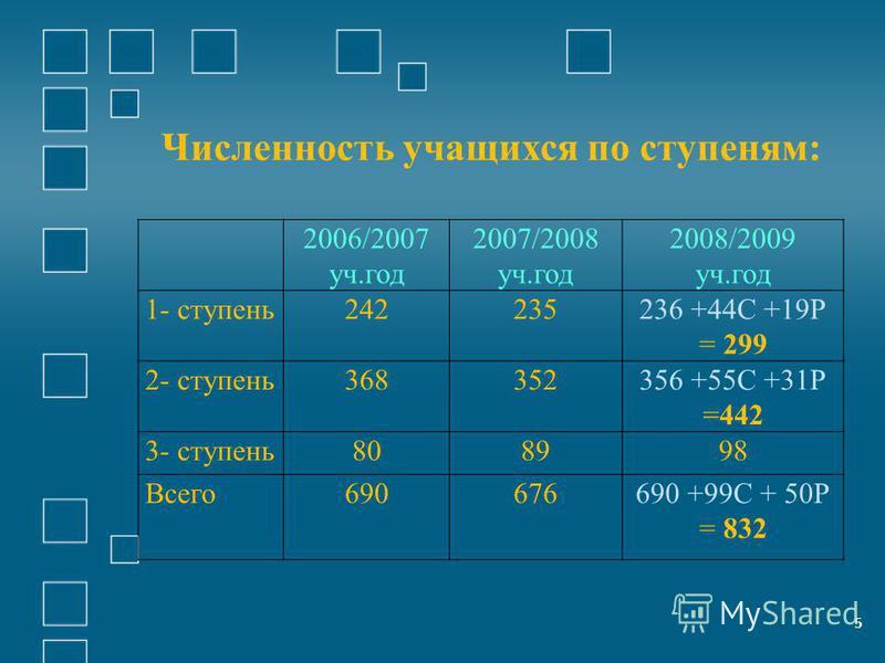 5 2006/2007 уч.год 2007/2008 уч.год 2008/2009 уч.год 1- ступень 242235236 +44С +19Р = 299 2- ступень 368352356 +55С +31Р =442 3- ступень 808998 Всего 690676690 +99С + 50Р = 832 Численность учащихся по ступеням: 5