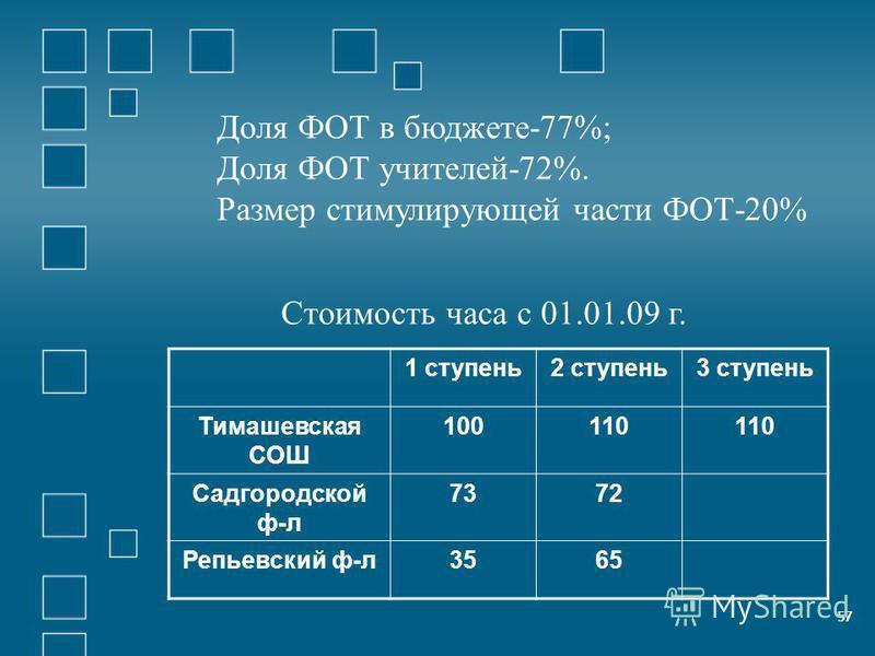 57 Доля ФОТ в бюджете-77%; Доля ФОТ учителей-72%. Размер стимулирующей части ФОТ-20% 57 Стоимость часа с 01.01.09 г. 1 ступень 2 ступень 3 ступень Тимашевская СОШ 100110 Садгородской ф-л 7372 Репьевский ф-л 3565