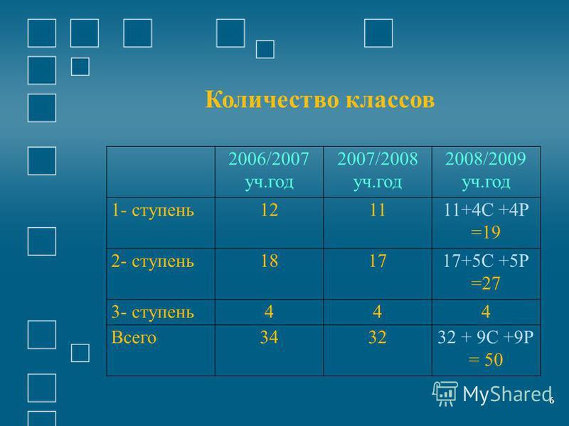 66 2006/2007 уч.год 2007/2008 уч.год 2008/2009 уч.год 1- ступень 121111+4С +4Р =19 2- ступень 181717+5С +5Р =27 3- ступень 444 Всего 343232 + 9С +9Р = 50 Количество классов