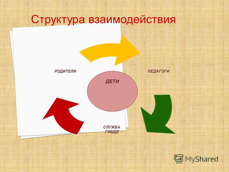 Структура взаимодействия ДЕТИ