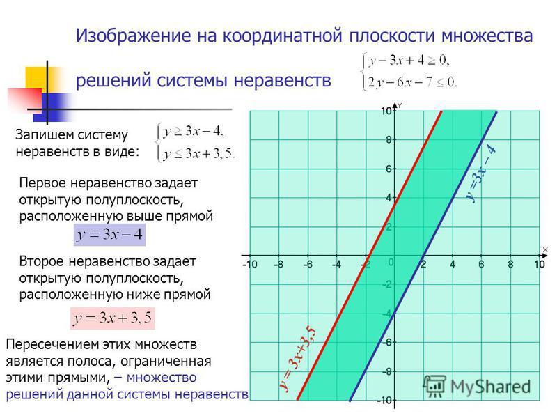Изображение на координатной плоскости множества решений системы неравенств Первое неравенство задает открытую полуплоскость, расположенную выше прямой Второе неравенство задает открытую полуплоскость, расположенную ниже прямой у =3x – 4 у = 3x+3,5 Пе