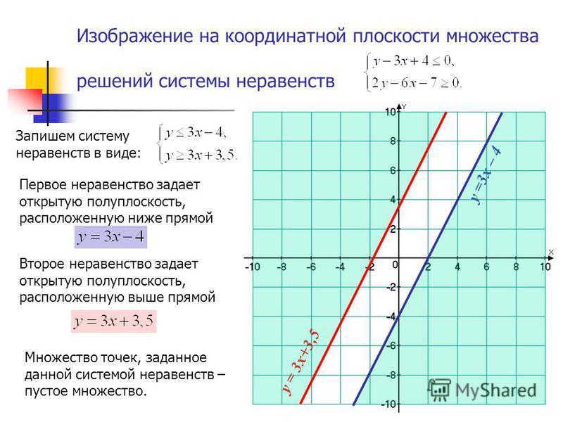 Изображение на координатной плоскости множества решений системы неравенств Первое неравенство задает открытую полуплоскость, расположенную ниже прямой Второе неравенство задает открытую полуплоскость, расположенную выше прямой у =3x – 4 у = 3x+3,5 Мн