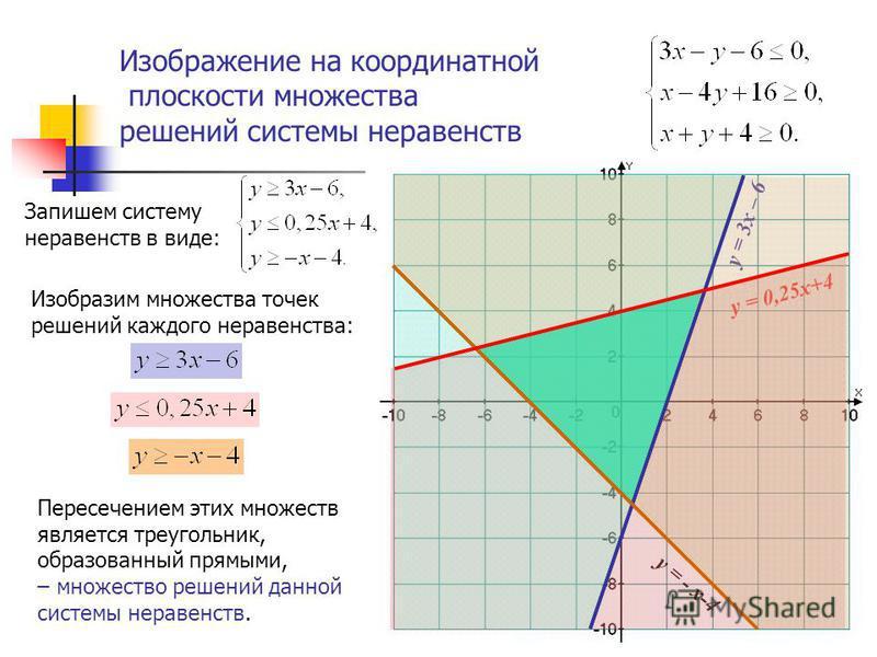 Изображение на координатной плоскости множества решений системы неравенств Изобразим множества точек решений каждого неравенства: у = 3x – 6 у = 0,25x+4 Пересечением этих множеств является треугольник, образованный прямыми, – множество решений данной