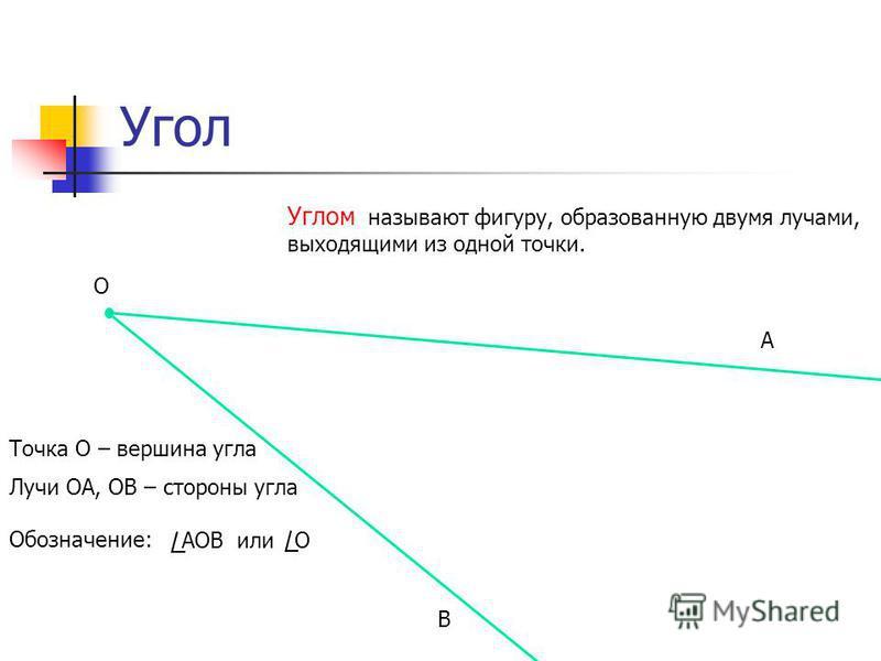 Угол Углом называют фигуру, образованную двумя лучами, выходящими из одной точки. О А В Точка О – вершина угла Лучи ОА, ОВ – стороны угла Обозначение: АОВ или О