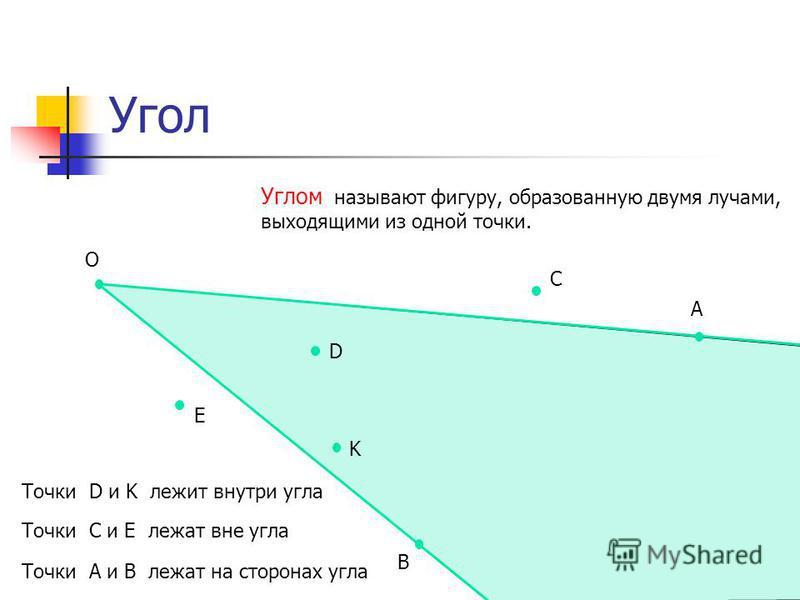 Угол Углом называют фигуру, образованную двумя лучами, выходящими из одной точки. О А В Точки D и K лежит внутри угла Точки С и Е лежат вне угла С D E K Точки А и В лежат на сторонах угла