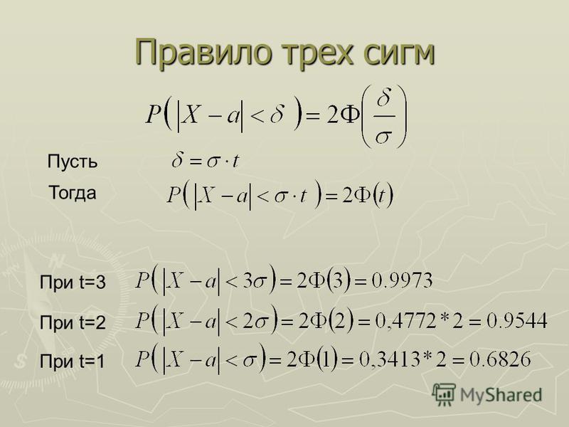 Правило трех сигм Пусть Тогда При t=3 При t=2 При t=1