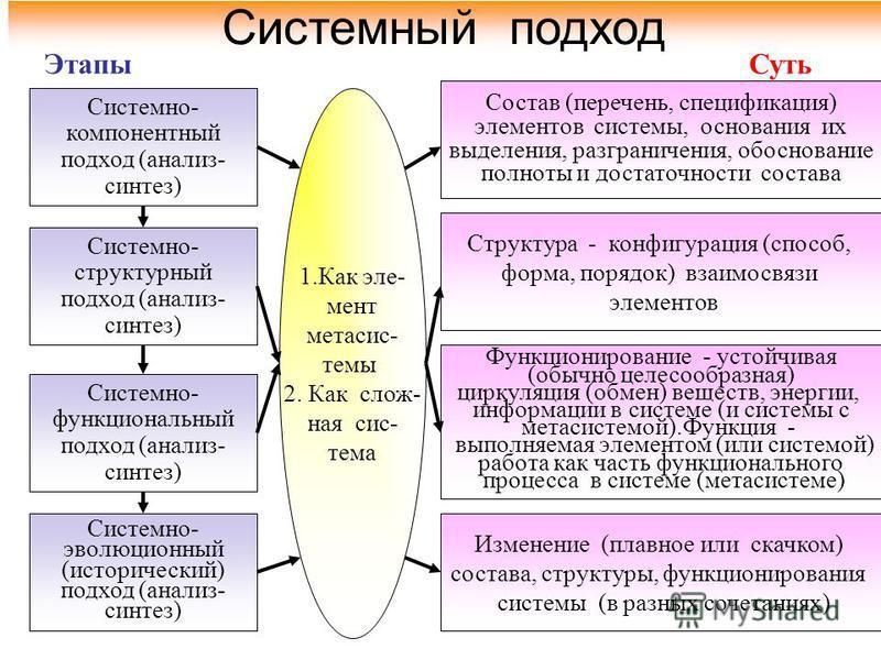 Системный подход Системно- компонентный подход (анализ- синтез) Системно- структурный подход (анализ- синтез) Системно- функциональный подход (анализ- синтез) Системно- эволюционный (исторический) подход (анализ- синтез) Состав (перечень, спецификаци