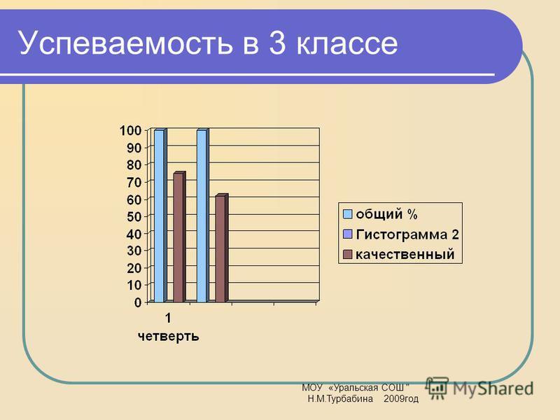Успеваемость в 3 классе МОУ «Уральская СОШ  Н.М.Турбабина 2009 год