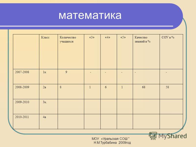 математика Класс Количество учащихся « 3 » « 4 » « 5 » Качество знаний в % СОУ в % 2007-2008 1 к 9 - - -- - 2008-2009 2 в 8 1 6 1 68 58 2009-2010 3 к. 2010-2011 4 в МОУ «Уральская СОШ  Н.М.Турбабина 2009 год