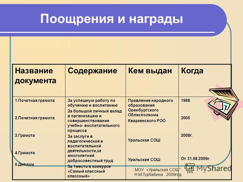 МОУ «Уральская СОШ