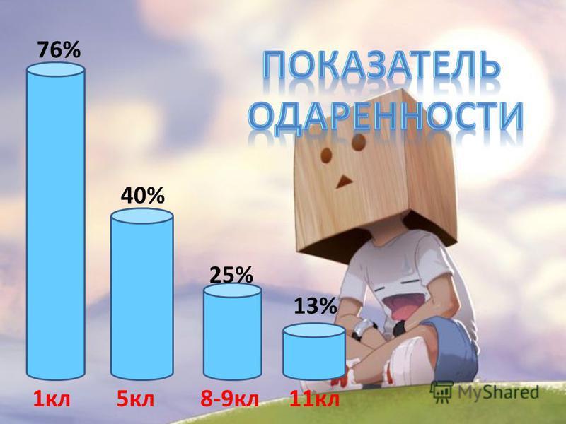 76% 40% 25% 13% 1 кл 5 кл 8-9 кл 11 кл