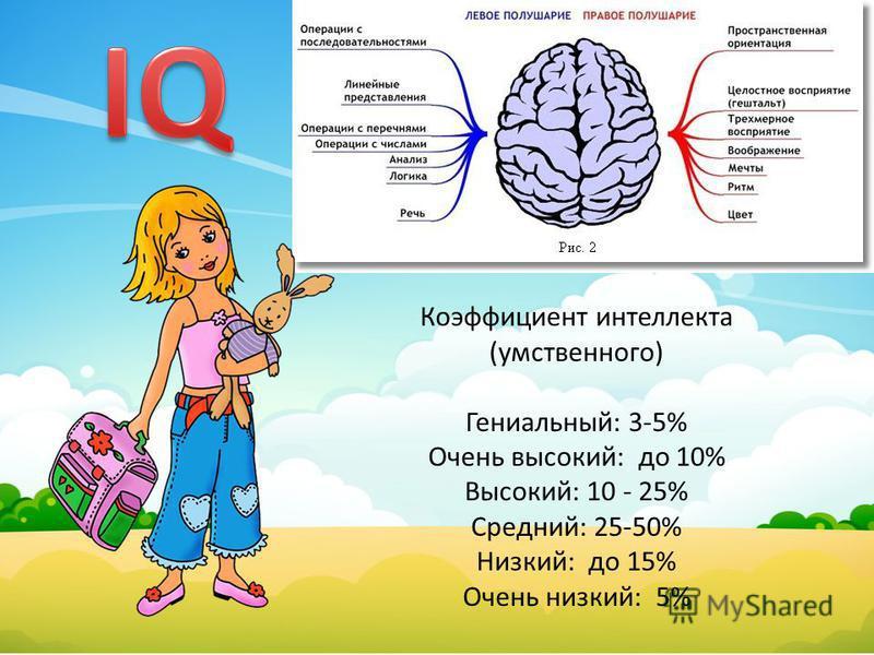 Коэффициент интеллекта (умственного) Гениальный: 3-5% Очень высокий: до 10% Высокий: 10 - 25% Средний: 25-50% Низкий: до 15% Очень низкий: 5%
