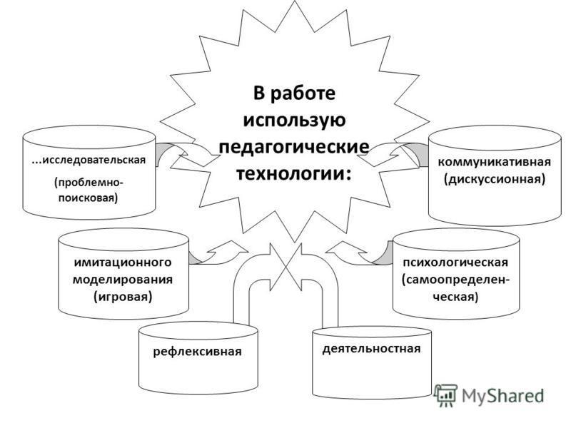 В работе использую педагогические технологии : рефлексивная...исследовательская (проблемно- поисковая) коммуникативная (дискуссионная) имитационного моделирования (игровая) психологичешская (самоопределении- чешская ) деятельностная
