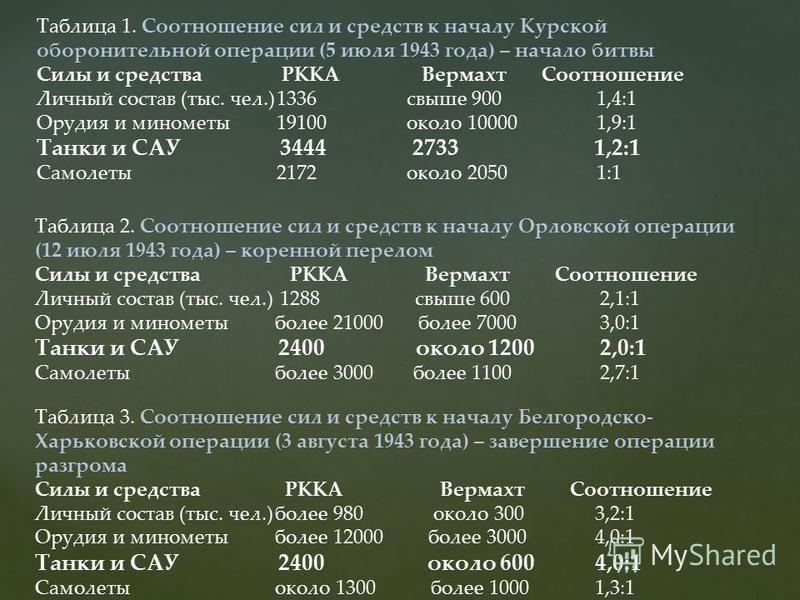 Таблица 1. Соотношение сил и средств к началу Курской оборонительной операции (5 июля 1943 года) – начало битвы Силы и средства РККА Вермахт Соотношение Личный состав (тыс. чел.)1336 свыше 900 1,4:1 Орудия и минометы 19100 около 100001,9:1 Танки и СА