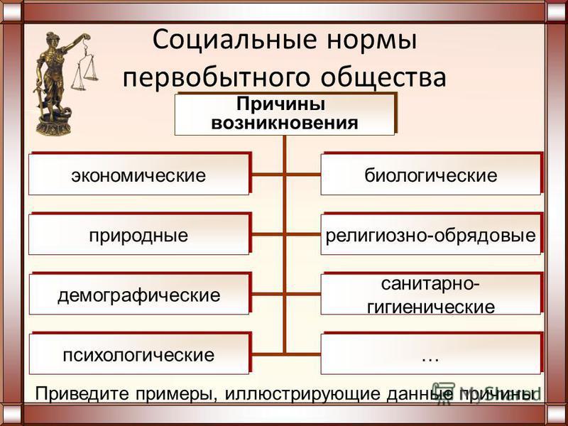 Схемы по праву 10 класс