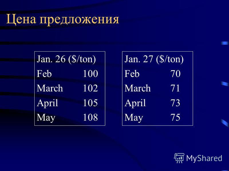 Цена предложения Jan. 26 ($/ton) Feb 100 March 102 April105 May108 Jan. 27 ($/ton) Feb 70 March 71 April73 May75