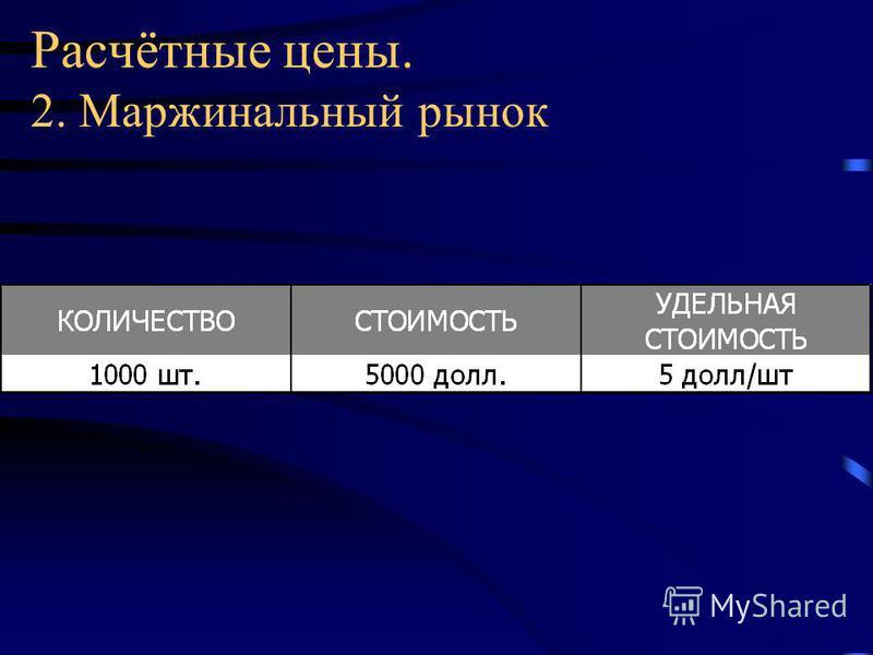 Расчётные цены. 2. Маржинальный рынок