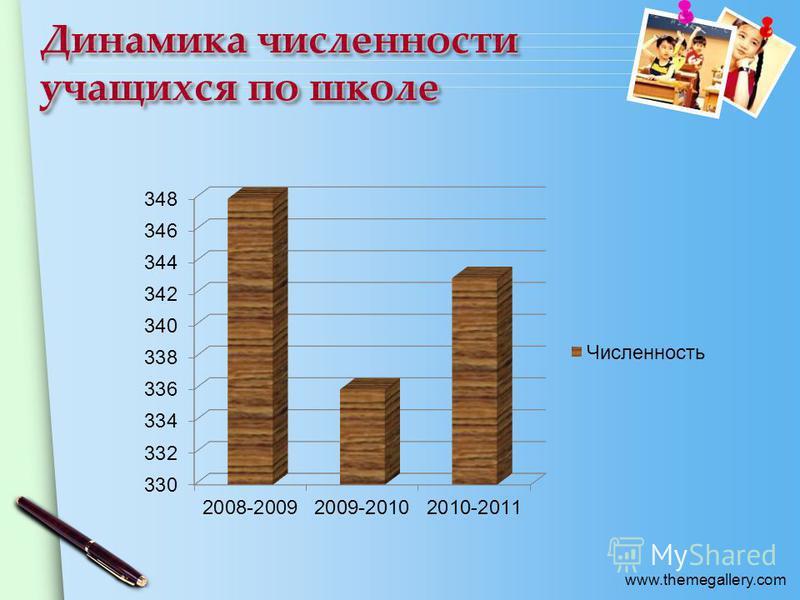 www.themegallery.com Динамика численности учащихся по школе
