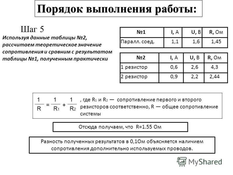 Шаг 5 Используя данные таблицы 2, рассчитаем теоретическое значение сопротивления и сравним с результатом таблицы 1, полученным практически Порядок выполнения работы: 1I, АU, ВR, Ом Паралл. соед.1,11,61,45 2I, АU, ВR, Ом 1 резистор 0,62,64,3 2 резист