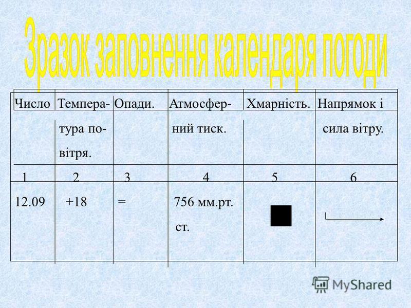 Число Темпера- Опади. Атмосфер- Хмарність. Напрямок і тура по- ний тиск. сила вітру. вітря. 1 2 3 4 5 6 12.09 +18 = 756 мм.рт. ст.