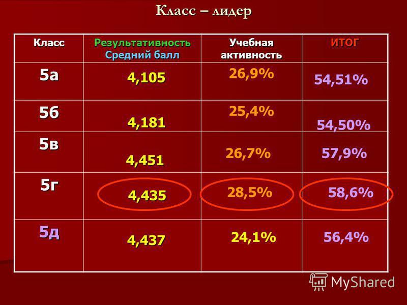 Класс – лидер Класс Результативность Средний балл Учебная активность ИТОГ 5 а 26,9% 5 б 25,4% 5 в 5 г 5 д 4,435 4,105 4,181 4,451 4,451 54,51% 54,50% 26,7% 57,9% 28,5% 24,1% 58,6% 4,437 4,437 56,4%