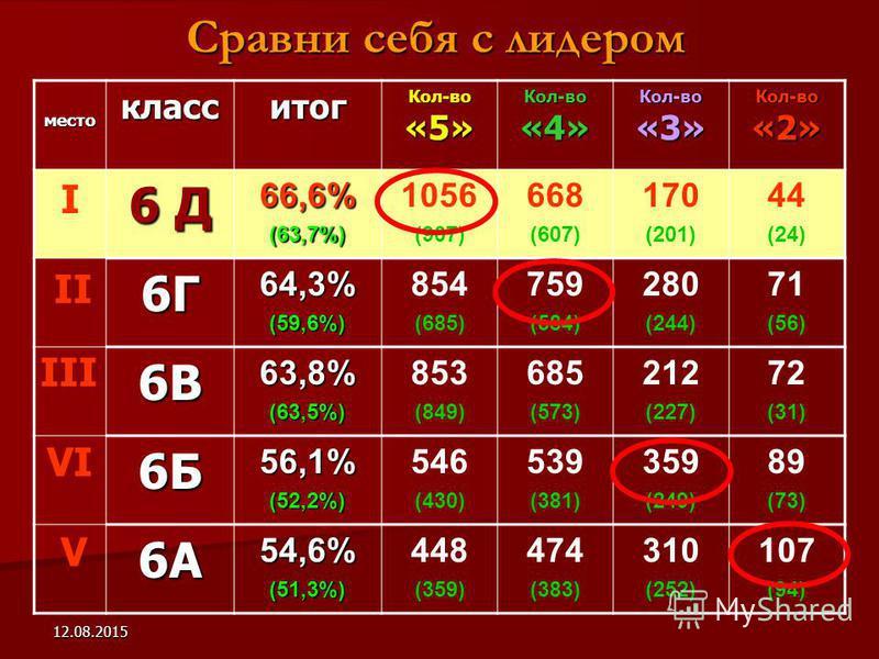 12.08.2015 Сравни себя с лидером место класс итог Кол-во «5» Кол-во «4» Кол-во «3» Кол-во «2» 6 Д 66,6%(63,7%) 1056 (907) 668 (607) 170 (201) 44 (24) 6Г64,3%(59,6%) 854 (685) 759 (584) 280 (244) 71 (56) 6В63,8%(63,5%) 853 (849) 685 (573) 212 (227) 72