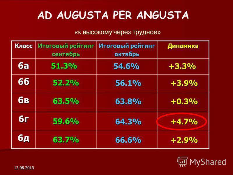12.08.2015 AD AUGUSTA PER ANGUSTA «к высокому через трудное» Класс Итоговый рейтинг сентябрь октябрь Динамика 6 а 6 а 6 а 6 а 6 б 6 б 6 б 6 б 6 в 6 в 6 в 6 в 6 г 6 г 6 г 6 г 6 д 6 д 6 д 6 д 51.3% 52.2% 63.5% 59.6% 63.7% 54.6% 56.1% 63.8% 64.3% 66.6%