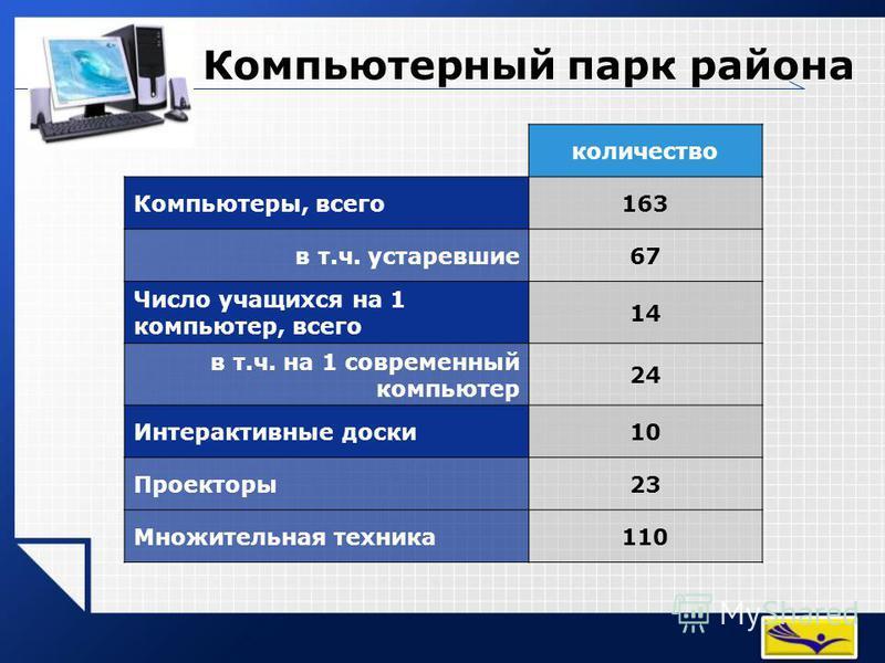 Компьютерный парк района количество Компьютеры, всего 163 в т.ч. устаревшие 67 Число учащихся на 1 компьютер, всего 14 в т.ч. на 1 современный компьютер 24 Интерактивные доски 10 Проекторы 23 Множительная техника 110