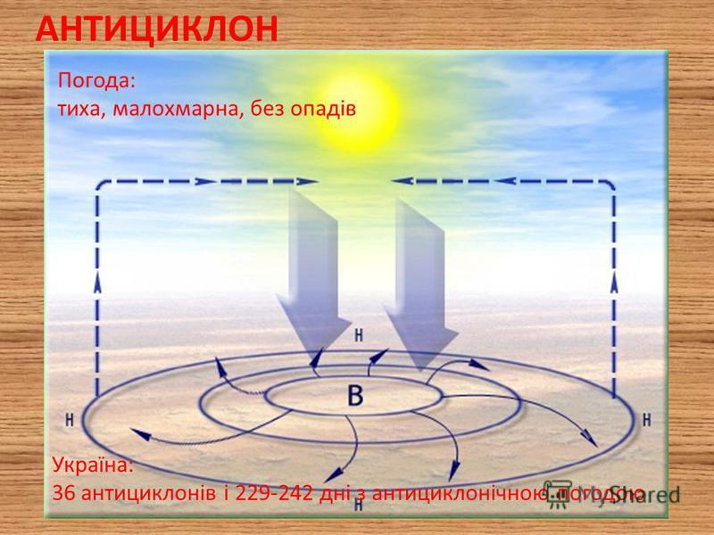 АНТИЦИКЛОН Погода: тиха, малохмарна, без опадів Україна: 36 антициклонів і 229-242 дні з антициклонічною погодою