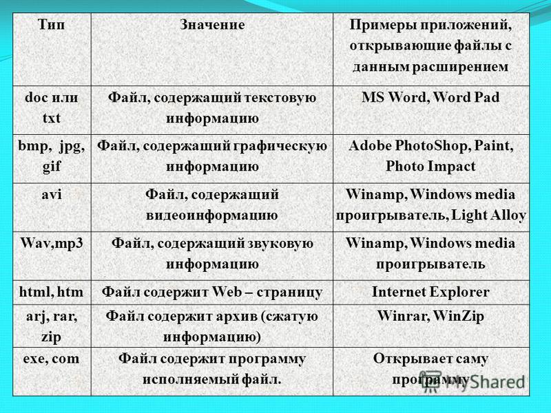 Тип Значение Примеры приложений, открывающие файлы с данным расширением doc или txt Файл, содержащий текстовую информацию MS Word, Word Pad bmp, jpg, gif Файл, содержащий графическую информацию Adobe PhotoShop, Paint, Photo Impact avi Файл, содержащи