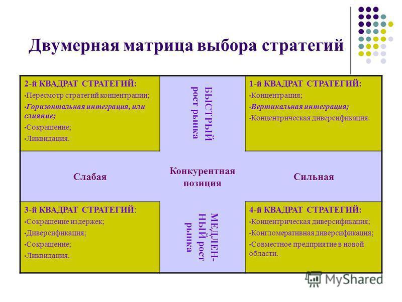 Двумерная матрица выбора стратегий 2-й КВАДРАТ СТРАТЕГИЙ: Пересмотр стратегий концентрации; Горизонтальная интеграция, или слияние; Сокращение; Ликвидация. БЫСТРЫЙрост рынка 1-й КВАДРАТ СТРАТЕГИЙ: Концентрация; Вертикальная интеграция; Концентрическа